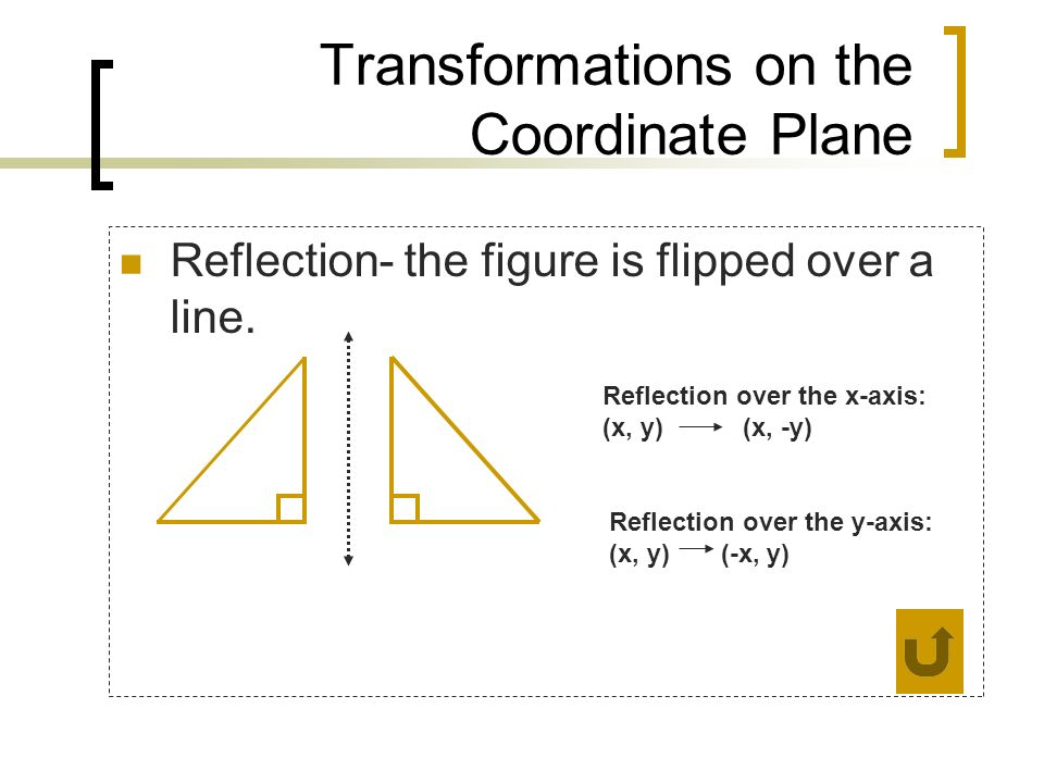 Transformations on the Coordinate Plane Reflection- the figure is flipped over a line. Reflection over the x-axis: (x, y) (x, -y) Reflection over the