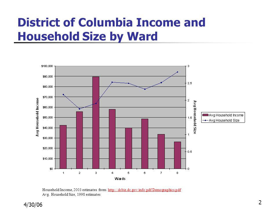 4/30/06 2 District of Columbia Income and Household Size by Ward Household Income, 2003 estimates from http://dcbiz.dc.gov/info/pdf/Demographics.pdfhttp://dcbiz.dc.gov/info/pdf/Demographics.pdf Avg.