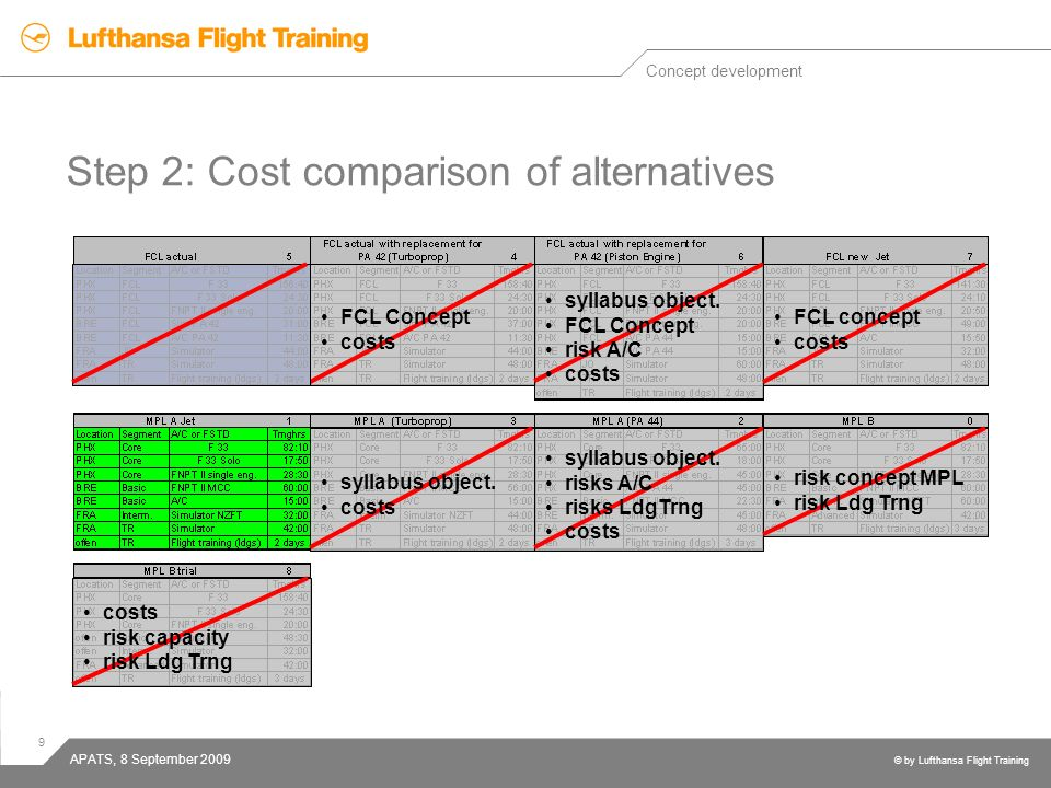 9 © by Lufthansa Flight Training APATS, 8 September 2009 Step 2: Cost comparison of alternatives Concept development FCL Concept costs syllabus object