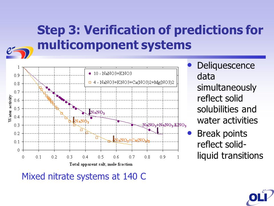 Step 3: Verification of predictions for multicomponent systems Deliquescence data simultaneously reflect solid solubilities and water activities Break points reflect solid- liquid transitions Mixed nitrate systems at 140 C