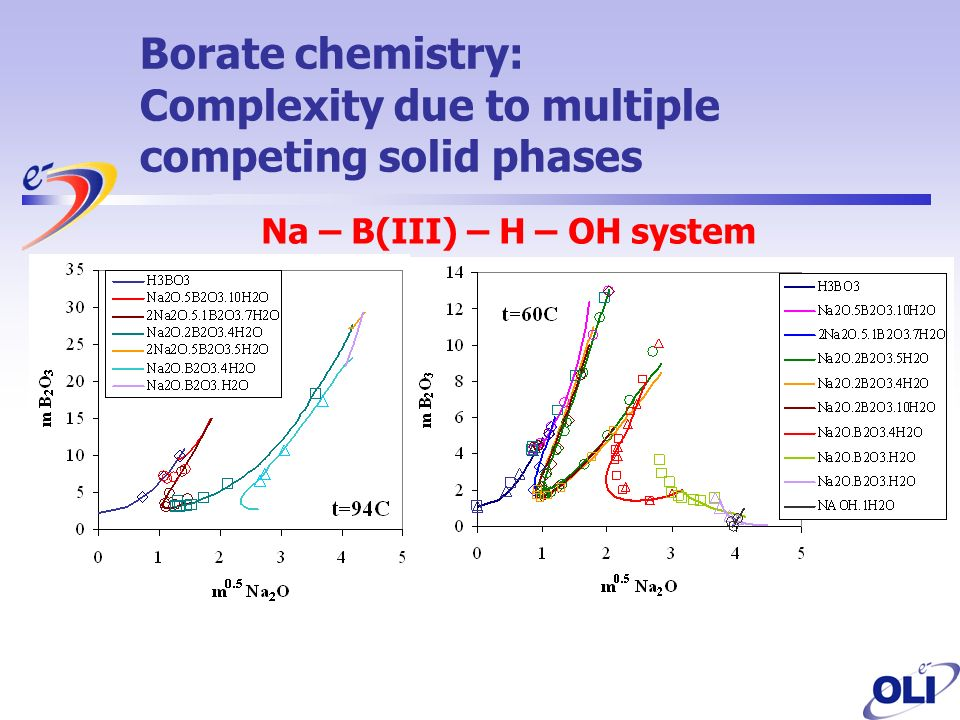 Borate chemistry: Complexity due to multiple competing solid phases Na – B(III) – H – OH system