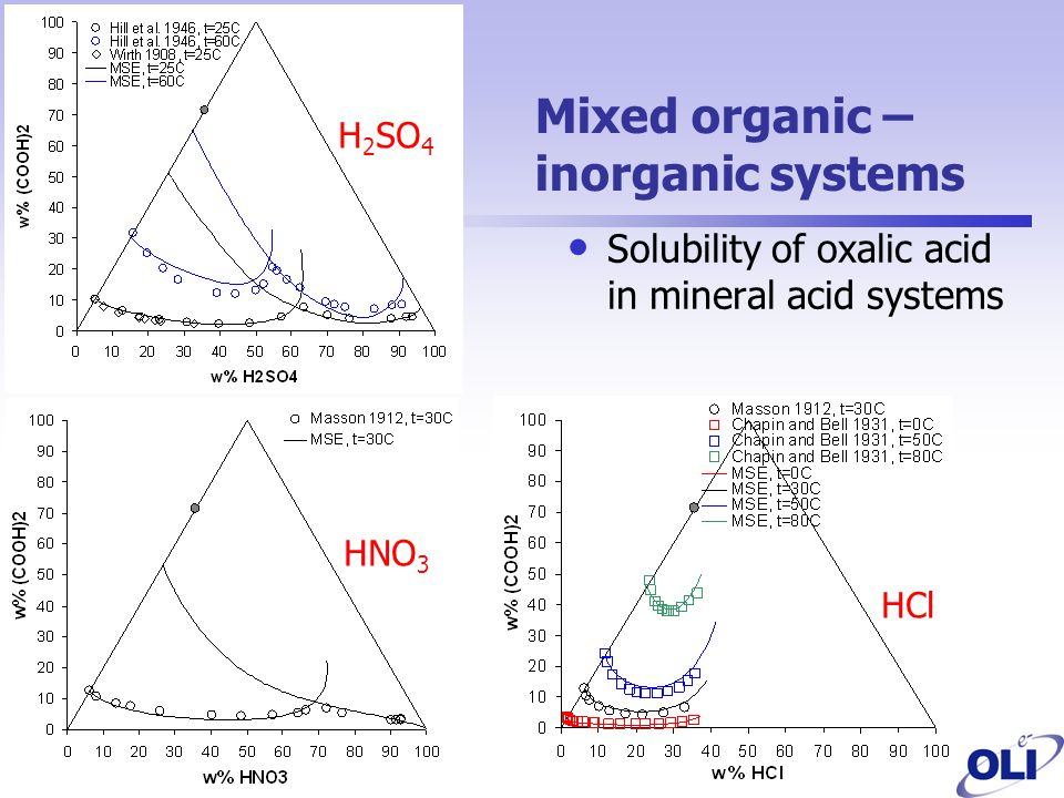 Mixed organic – inorganic systems Solubility of oxalic acid in mineral acid systems HNO 3 H 2 SO 4 HCl
