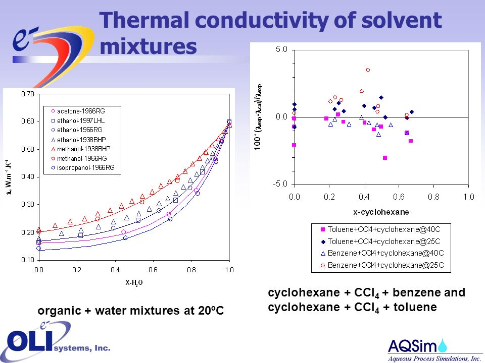 organic + water mixtures at 20ºC cyclohexane + CCl 4 + benzene and cyclohexane + CCl 4 + toluene Thermal conductivity of solvent mixtures