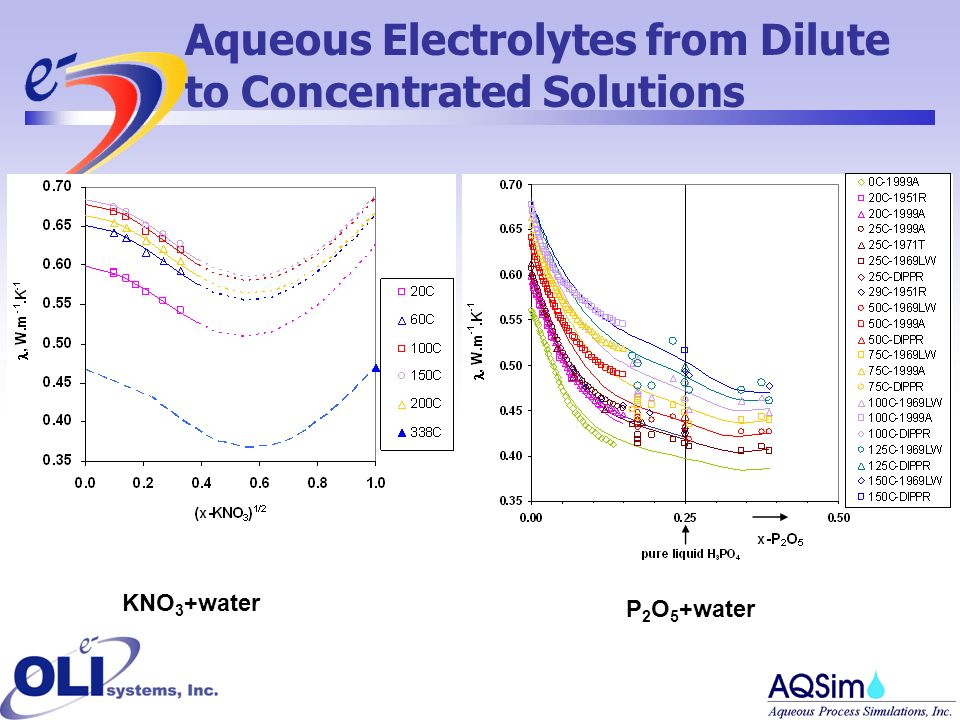 KNO 3 +water P 2 O 5 +water Aqueous Electrolytes from Dilute to Concentrated Solutions
