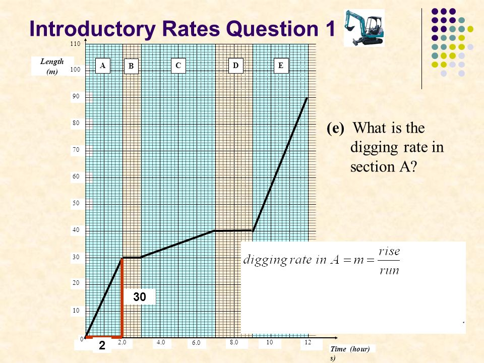 Introductory Rates Question 1 Length (m) Time (hour) s) 10 8.0 6.0 4.0 100 90 80 60 70 50 40 30 10 20 0 12 2.0 110 A B CDE (e) What is the digging rate in section A.