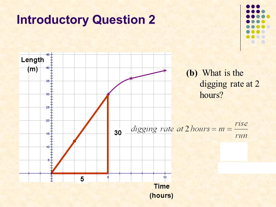 Introductory Question 2 Length (m) Time (hours) (b) What is the digging rate at 2 hours 30 5