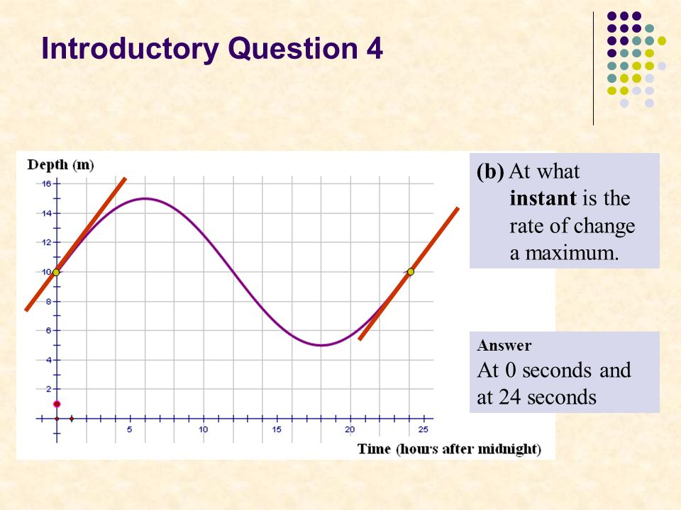 Introductory Question 4 (b) At what instant is the rate of change a maximum.