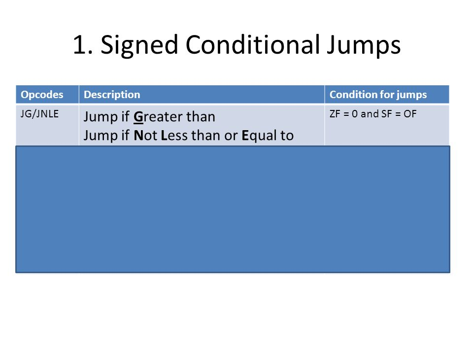 The JMP Instruction JMP (jump) instruction causes an unconditional jump Syntax is: JMP can be used to get around the range restriction [126/127 byte] Flags – no change JMP destination/target_label TOP: ; body of the loop, say 2 instructions DEC CX; decrement counter JNZ TOP; keep looping if CX > 0 MOV AX, BX TOP: ; the loop body contains so many instructions ; that label TOP is out of range for JNZ.