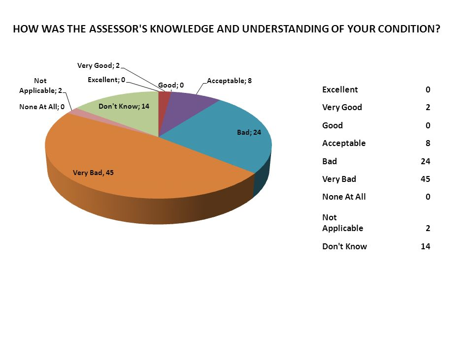 HOW DID THE ASSESSMENT ADEQUATELY INVESTIGATE AND REFLECT YOUR CONDITION.
