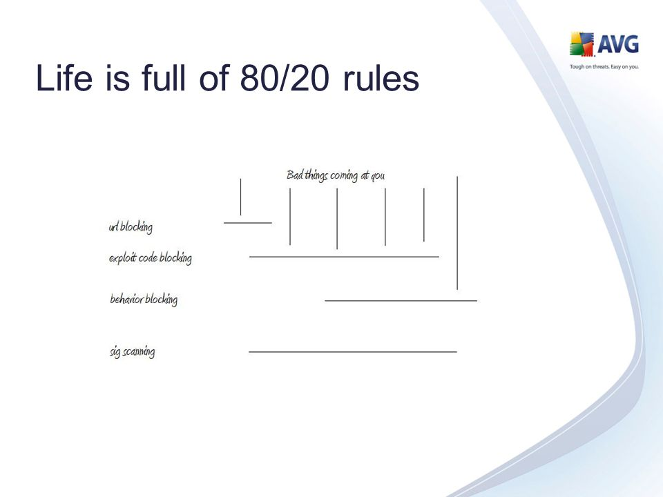 Life is full of 80/20 rules