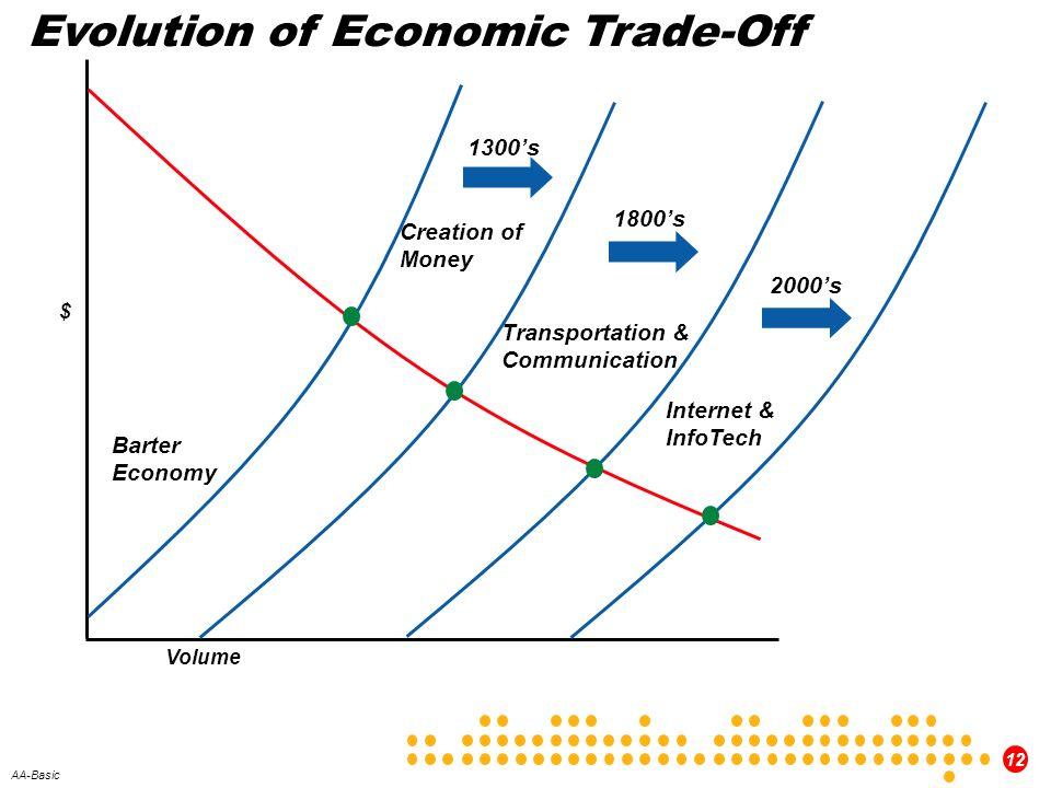 12 AA-Basic Barter Economy Creation of Money Transportation & Communication Internet & InfoTech Evolution of Economic Trade-Off 1300s 1800s 2000s $ Vo