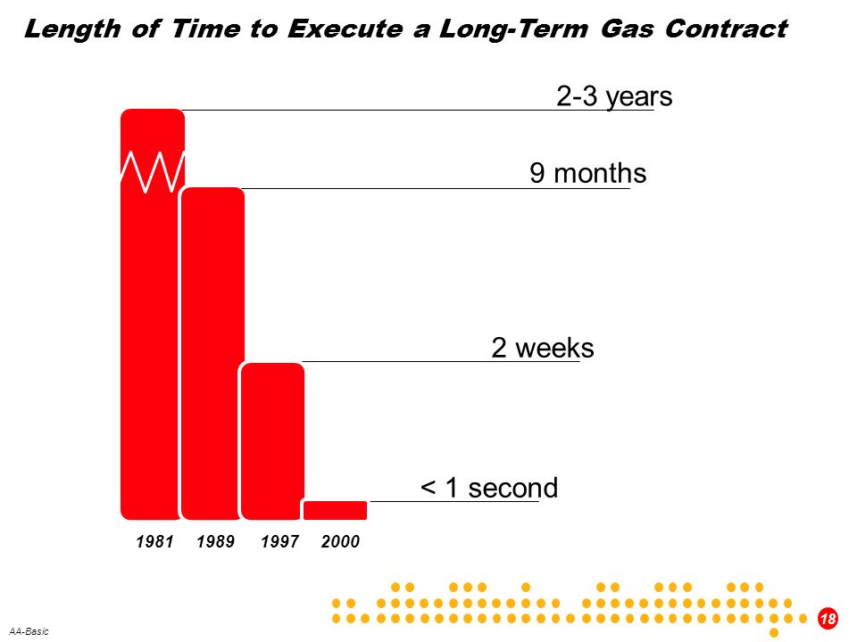 18 AA-Basic Length of Time to Execute a Long-Term Gas Contract 9 months 2 weeks < 1 second 2-3 years 1981198919972000