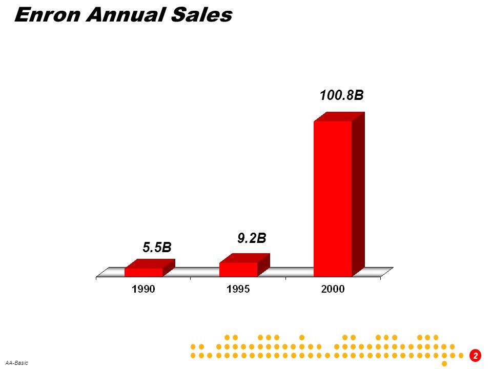 2 AA-Basic Enron Annual Sales 5.5B 9.2B 100.8B