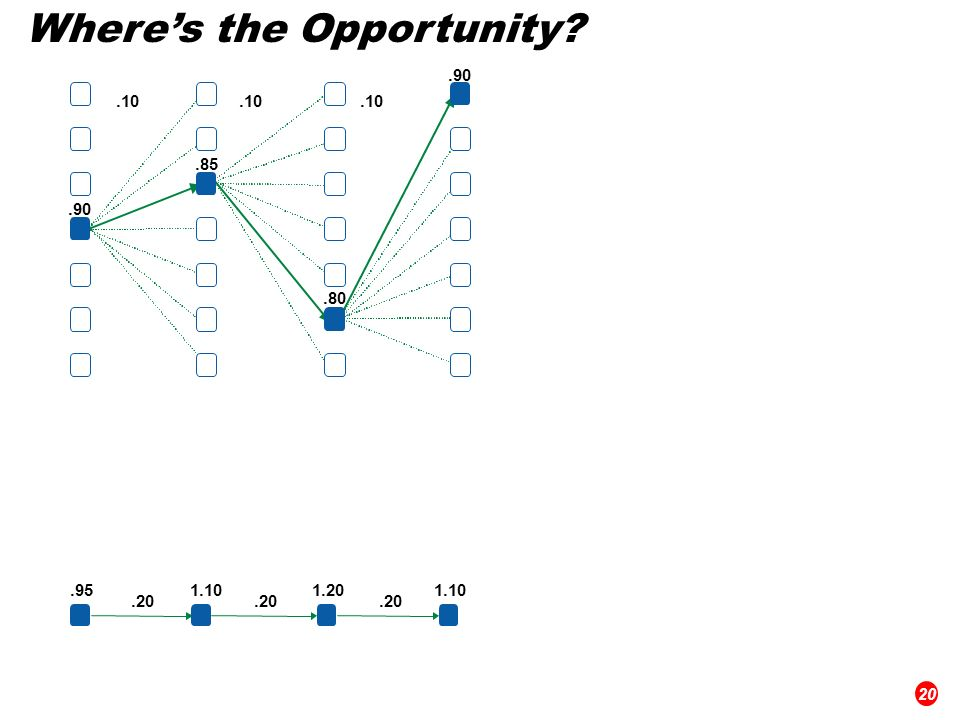 Wheres the Opportunity? 20.951.101.201.10.20.90.85.80.90.10