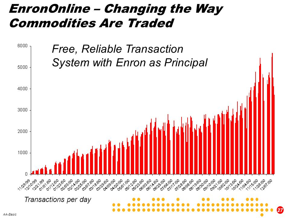 27 AA-Basic EnronOnline – Changing the Way Commodities Are Traded Free, Reliable Transaction System with Enron as Principal Transactions per day