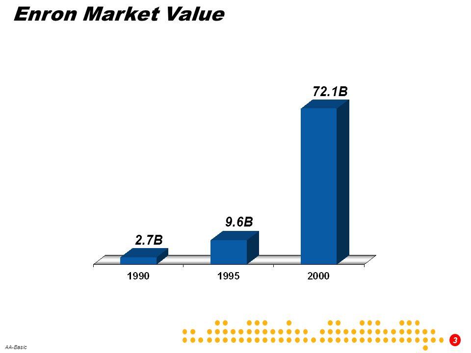 3 AA-Basic 2.7B 9.6B 72.1B Enron Market Value