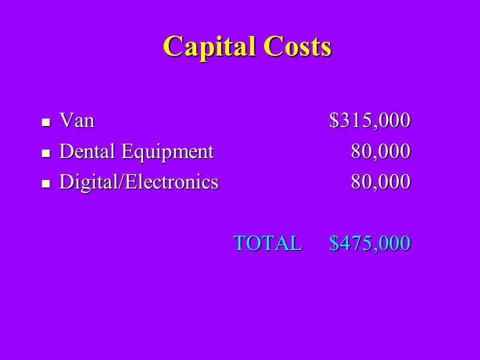 Capital Costs Capital Costs Van$315,000 Van$315,000 Dental Equipment 80,000 Dental Equipment 80,000 Digital/Electronics 80,000 Digital/Electronics 80,