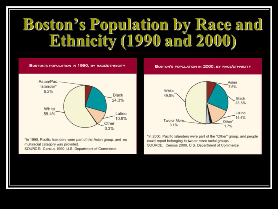 Bostons Population by Race and Ethnicity (1990 and 2000)