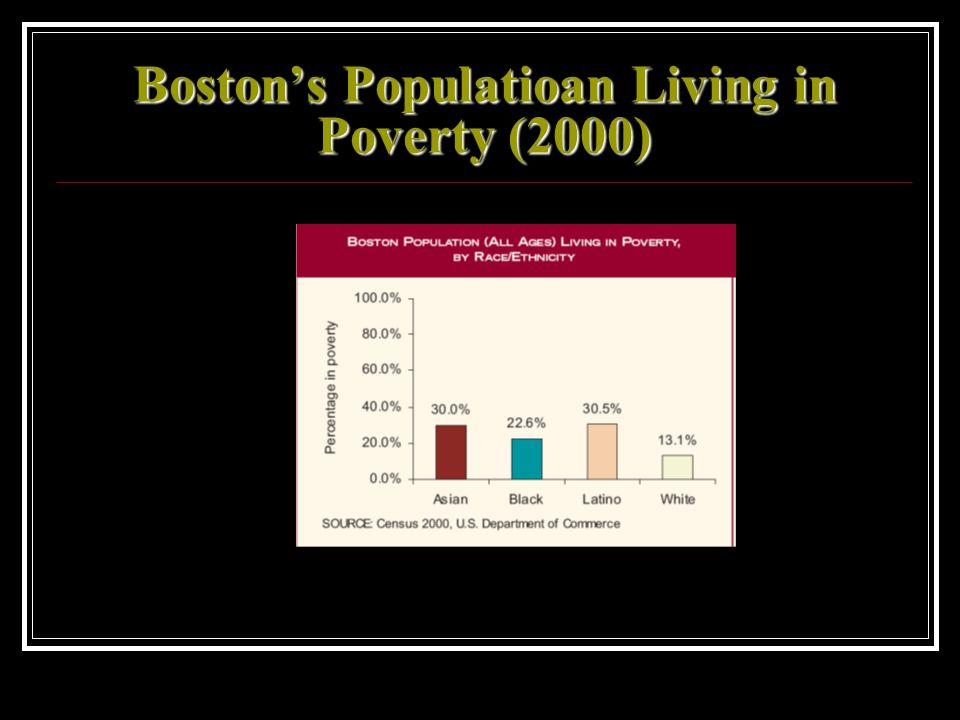Bostons Populatioan Living in Poverty (2000)