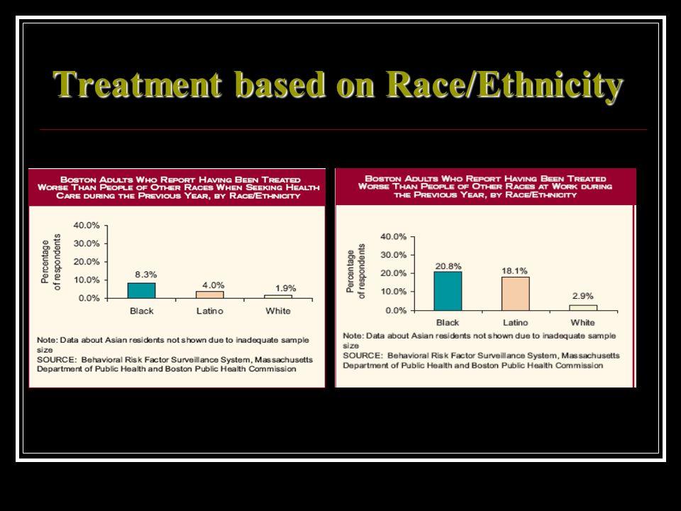 Treatment based on Race/Ethnicity