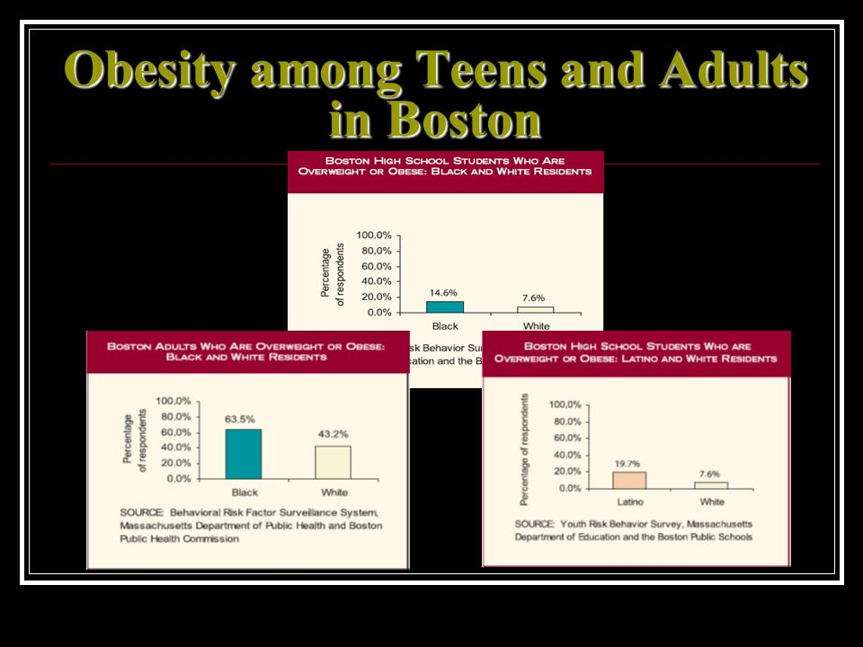 Obesity among Teens and Adults in Boston