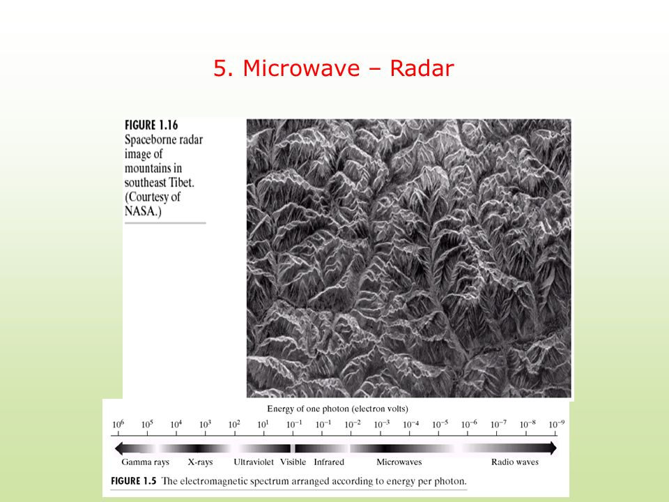 5. Microwave – Radar