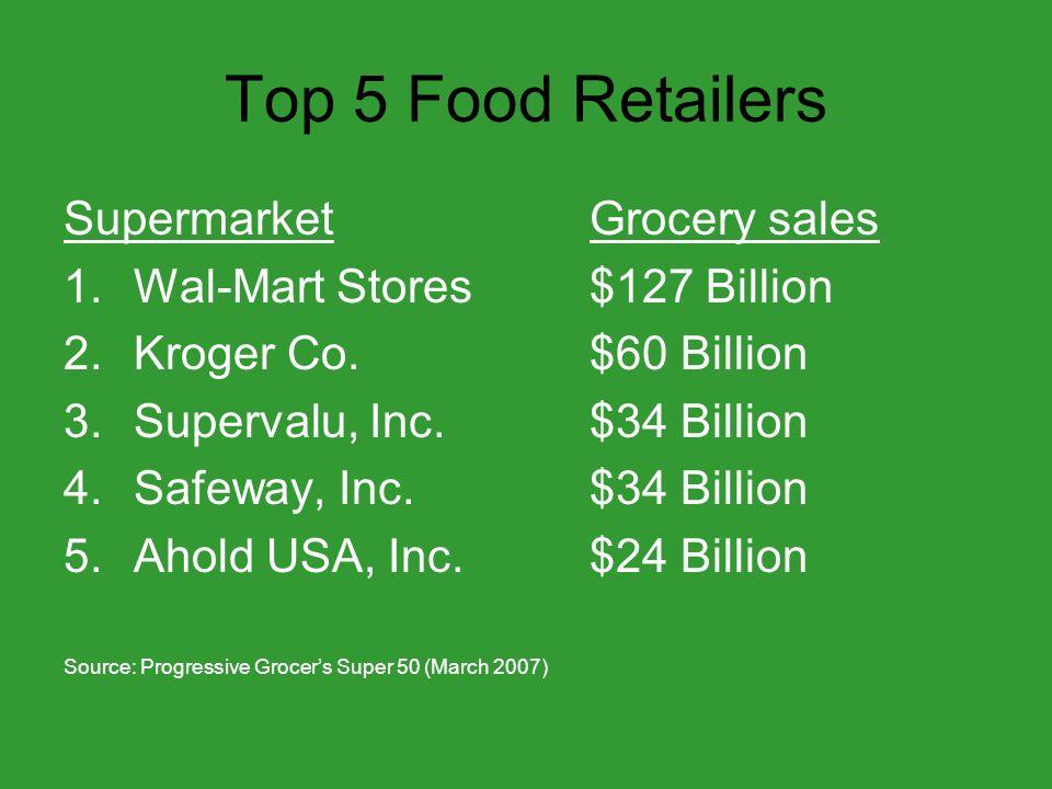 Food Retail in SF