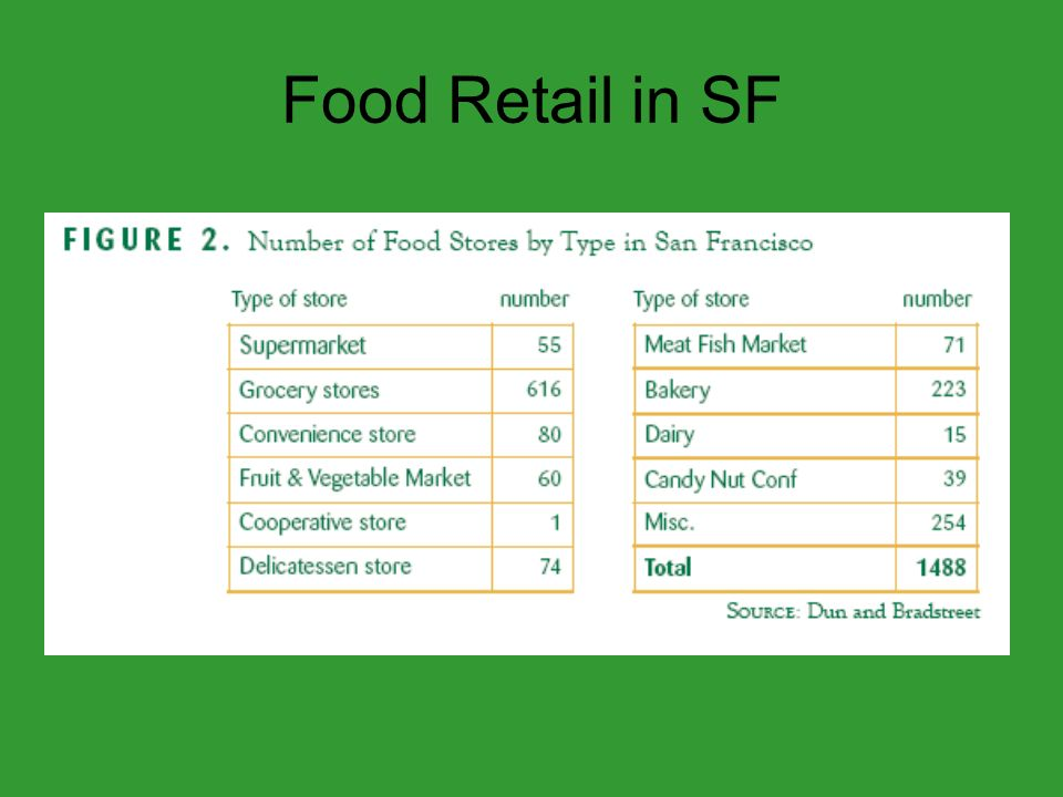 Food Retail in SF