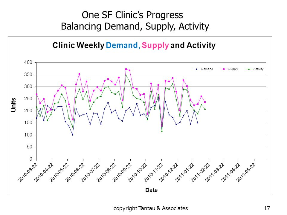 17 One SF Clinics Progress Balancing Demand, Supply, Activity copyright Tantau & Associates