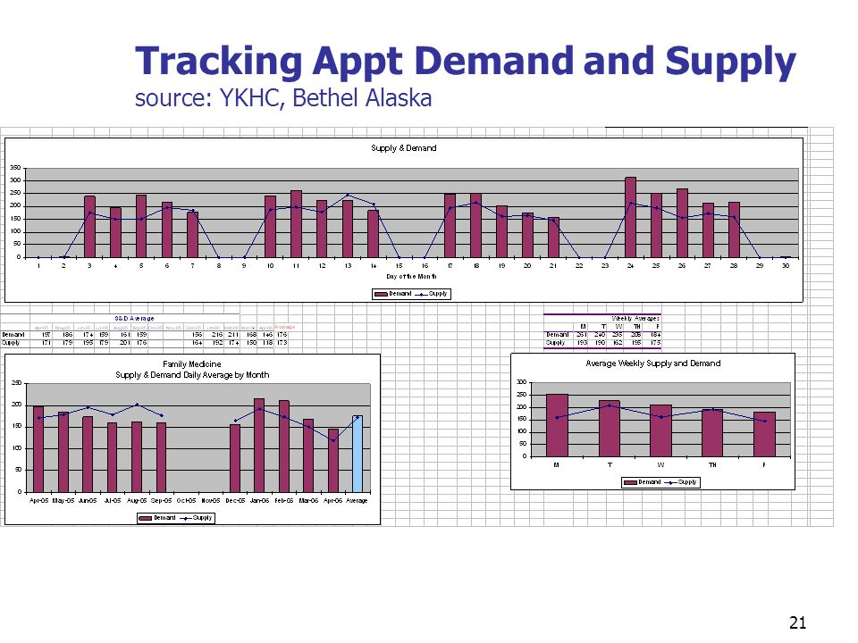 Tracking Appt Demand and Supply source: YKHC, Bethel Alaska 21