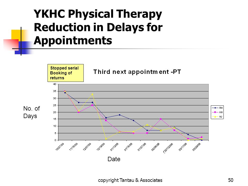 YKHC Physical Therapy Reduction in Delays for Appointments Date No. of Days Stopped serial Booking of returns 50copyright Tantau & Associates