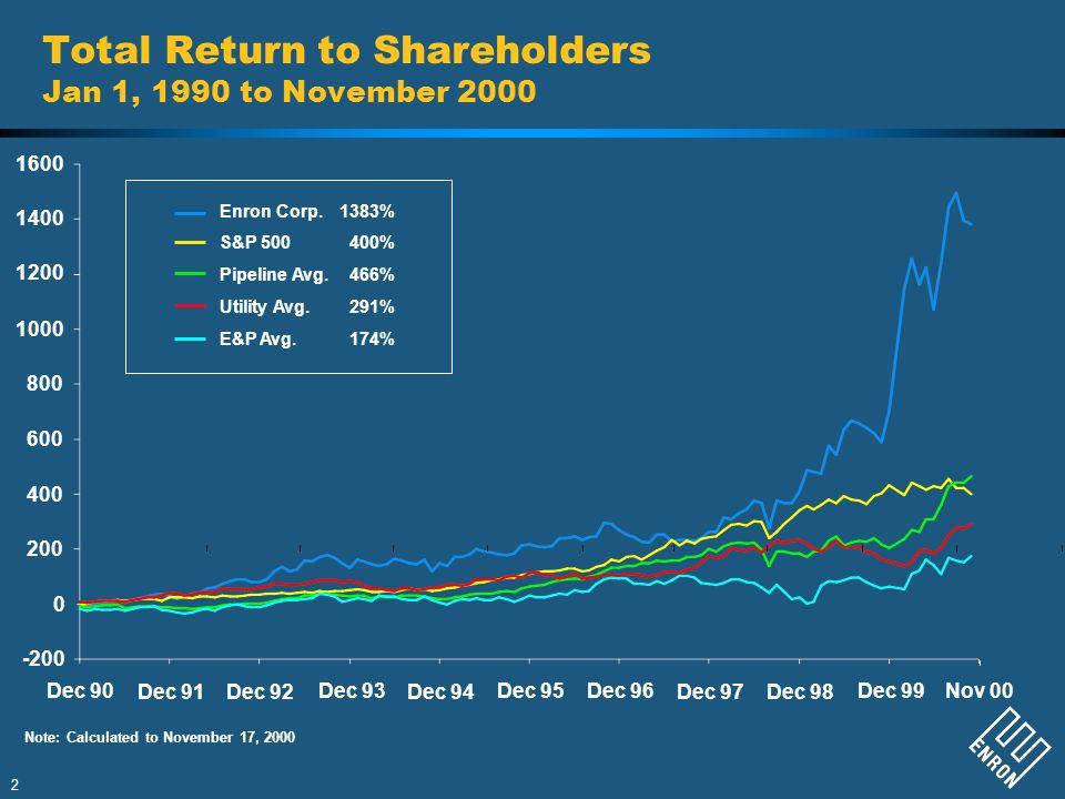 2 Total Return to Shareholders Jan 1, 1990 to November 2000 200 1600 1400 1200 1000 800 600 400 -200 0 Dec 97 Dec 96Dec 95 Dec 94 Dec 93 Dec 92Dec 91