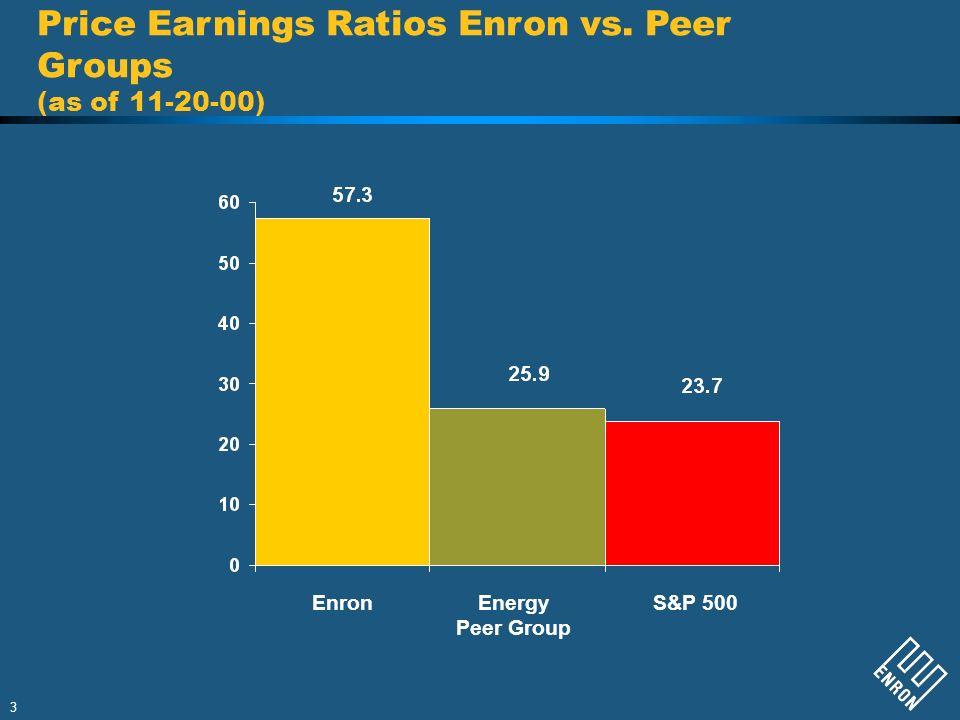 3 Price Earnings Ratios Enron vs. Peer Groups (as of 11-20-00) EnronEnergy Peer Group S&P 500