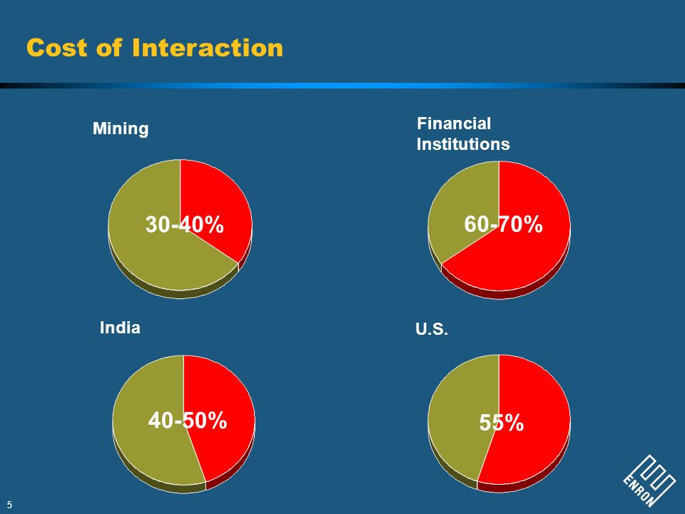 5 Cost of Interaction Mining Financial Institutions U.S. India 30-40% 60-70% 55% 40-50%