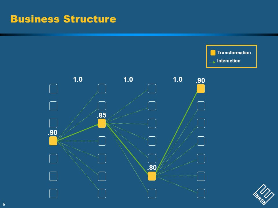 6.90 1.0.85.80.90 Business Structure Transformation Interaction