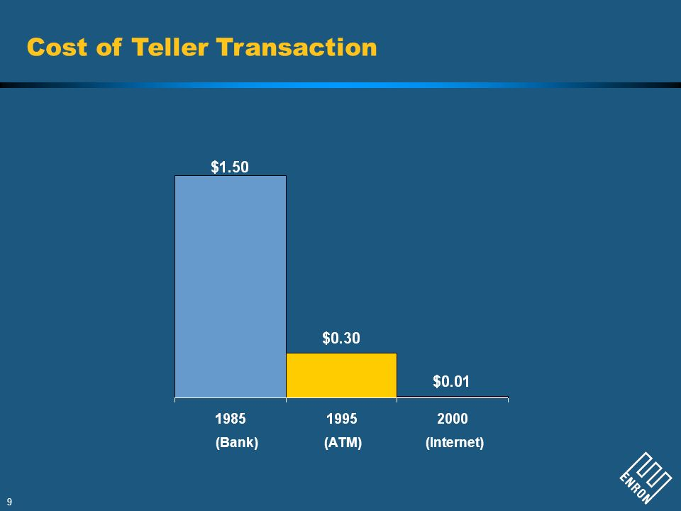 9 Cost of Teller Transaction (Bank)(ATM)(Internet)