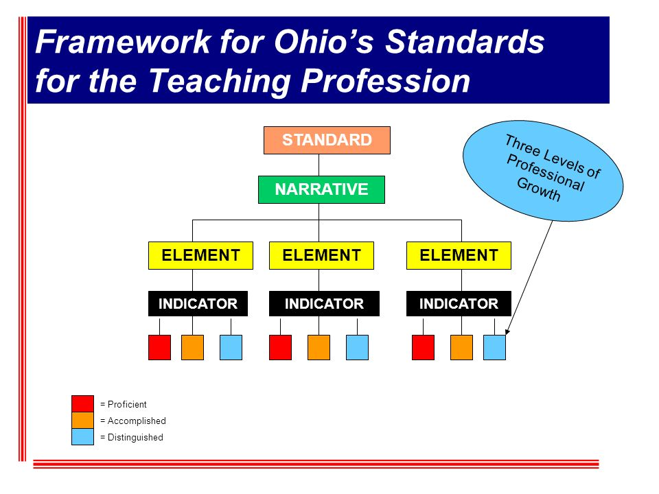 STANDARD NARRATIVE ELEMENT INDICATOR = Proficient = Accomplished = Distinguished Framework for Ohios Standards for the Teaching Profession Three Level
