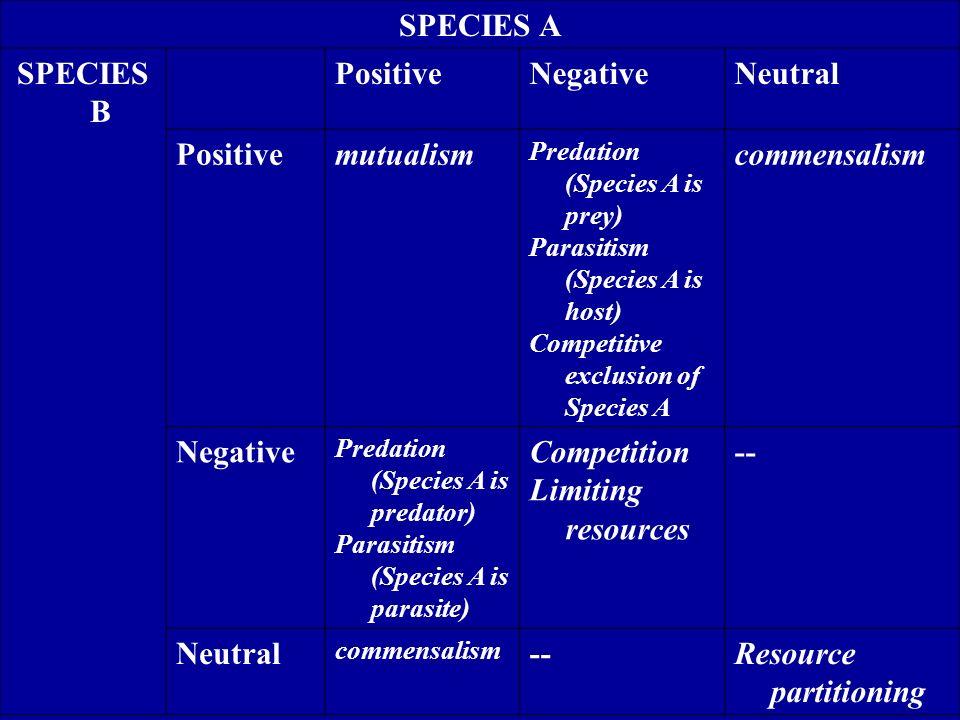 SPECIES A SPECIES B PositiveNegativeNeutral Positive Negative Neutral