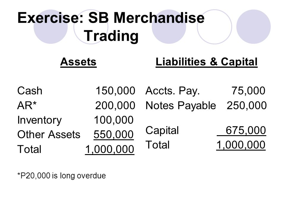 Exercise: SB Merchandise Trading Assets Cash 150,000 AR* 200,000 Inventory 100,000 Other Assets 550,000 Total 1,000,000 *P20,000 is long overdue Liabi
