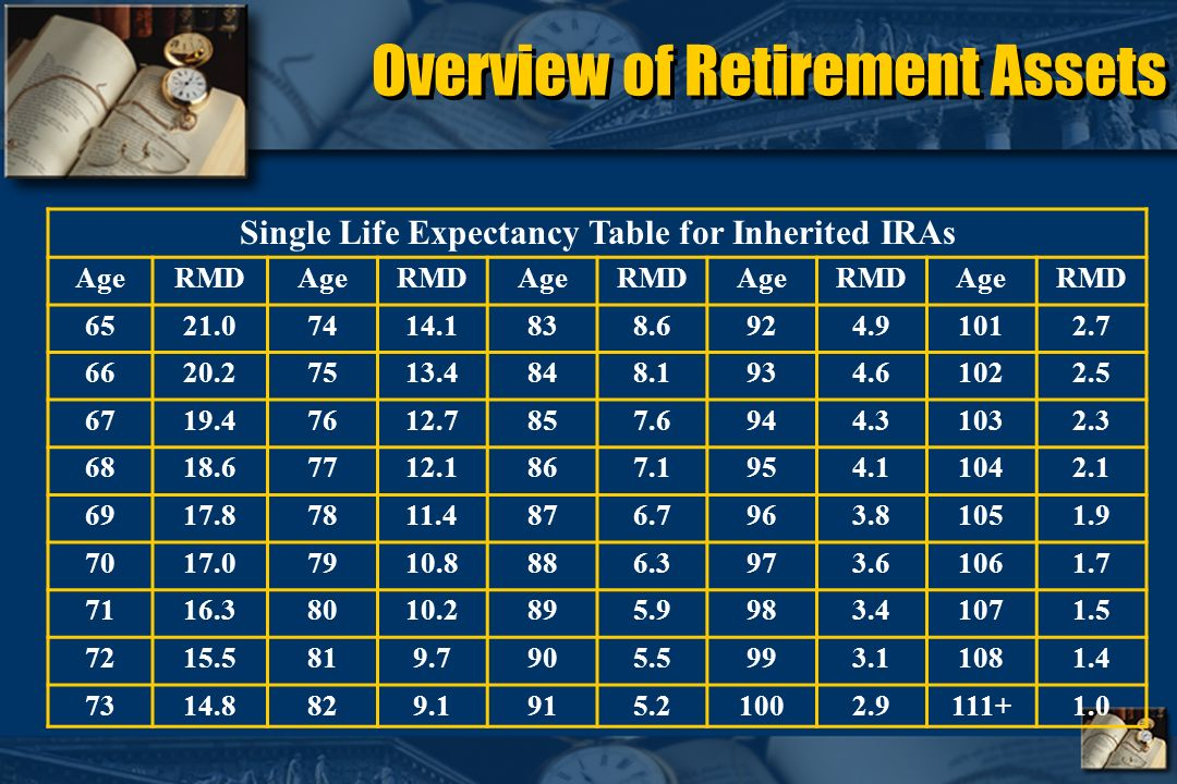 Overview of Retirement Assets Single Life Expectancy Table for Inherited IRAs AgeRMDAgeRMDAgeRMDAgeRMDAgeRMD 6521.07414.1838.6924.91012.7 6620.27513.4848.1934.61022.5 6719.47612.7857.6944.31032.3 6818.67712.1867.1954.11042.1 6917.87811.4876.7963.81051.9 7017.07910.8886.3973.61061.7 7116.38010.2895.9983.41071.5 7215.5819.7905.5993.11081.4 7314.8829.1915.21002.9111+1.0
