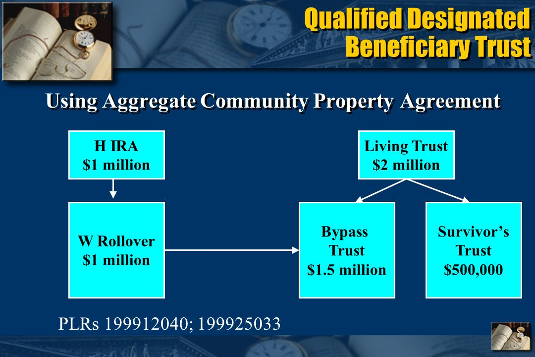 Qualified Designated Beneficiary Trust Using Aggregate Community Property Agreement H IRA $1 million Living Trust $2 million Bypass Trust $1.5 million Survivors Trust $500,000 W Rollover $1 million PLRs 199912040; 199925033