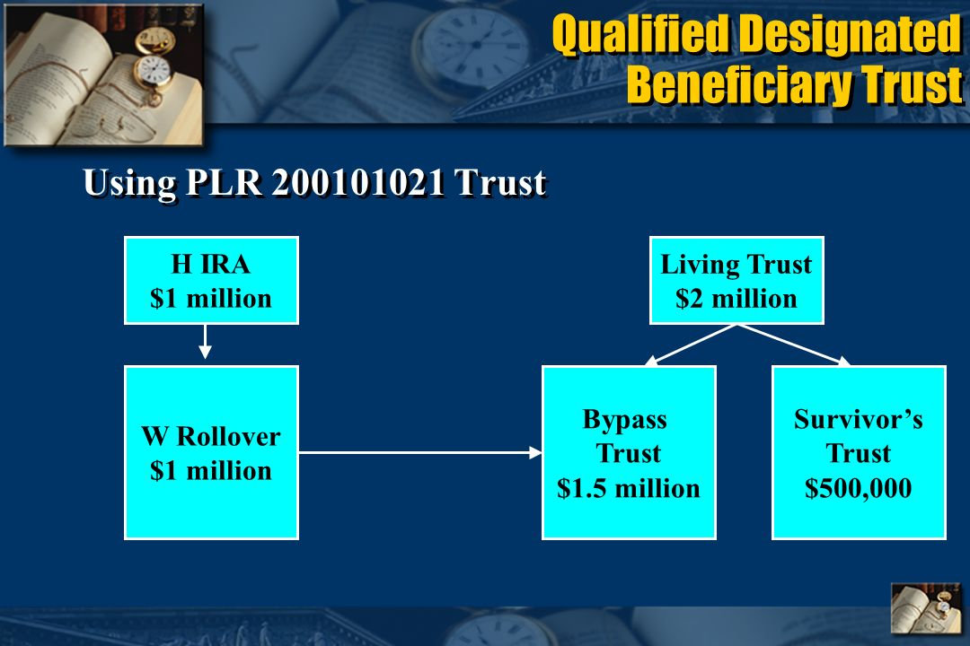 Qualified Designated Beneficiary Trust Using PLR 200101021 Trust H IRA $1 million Living Trust $2 million Bypass Trust $1.5 million Survivors Trust $500,000 W Rollover $1 million
