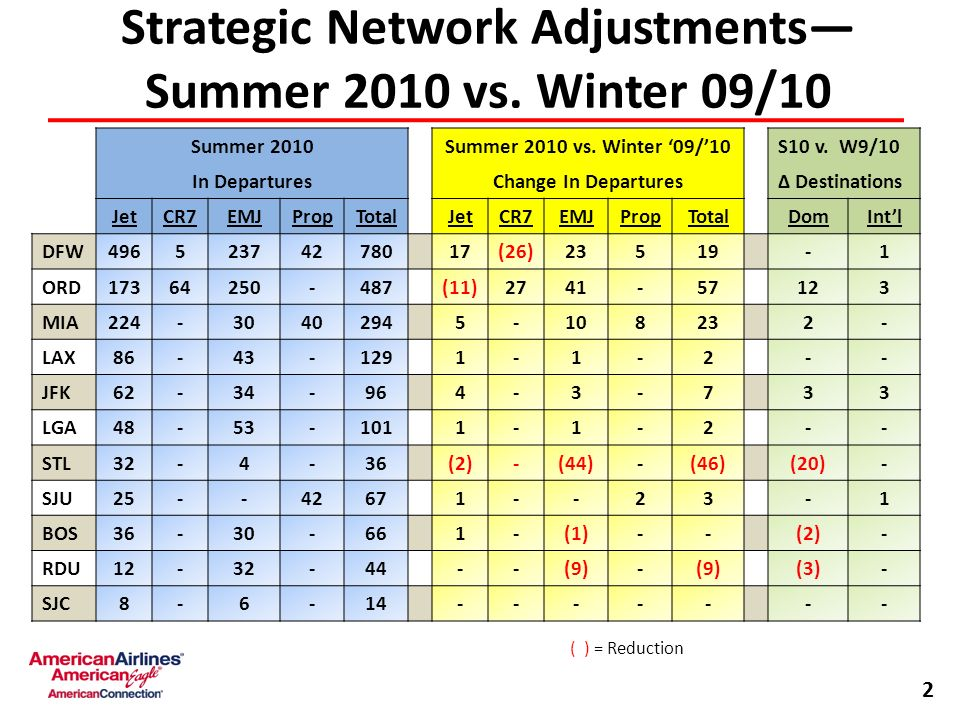 Strategic Network Adjustments Summer 2010 vs. Winter 09/10 2 Summer 2010Summer 2010 vs.