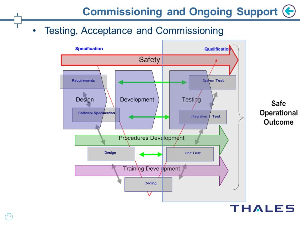 13 Commissioning and Ongoing Support Testing, Acceptance and Commissioning