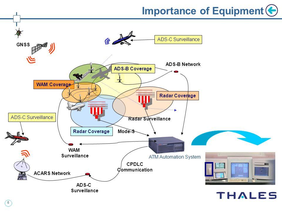 6 ACARS Network ADS-C Surveillance CPDLC Communication GNSS Radar Surveillance ADS-C Surveillance Radar Coverage ADS-C Surveillance ADS-B Network ADS-