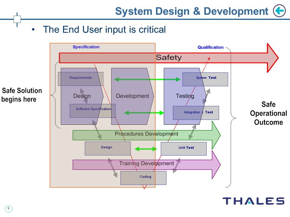 9 The End User input is critical