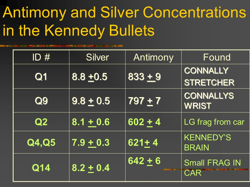 Antimony and Silver Concentrations in the Kennedy Bullets ID #SilverAntimony Found Q1 8.8 +0.5 833 + 9 CONNALLYSTRETCHER Q9 9.8 + 0.5 797 + 7 CONNALLY
