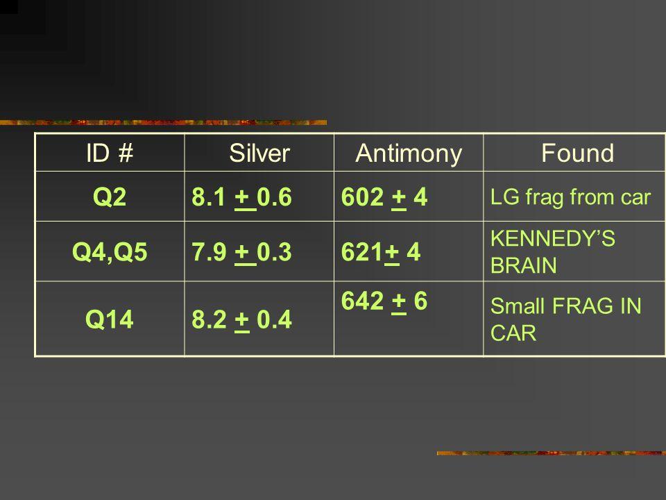 ID #SilverAntimony Found Q28.1 + 0.6602 + 4 LG frag from car Q4,Q57.9 + 0.3621+ 4 KENNEDYS BRAIN Q148.2 + 0.4 642 + 6 Small FRAG IN CAR