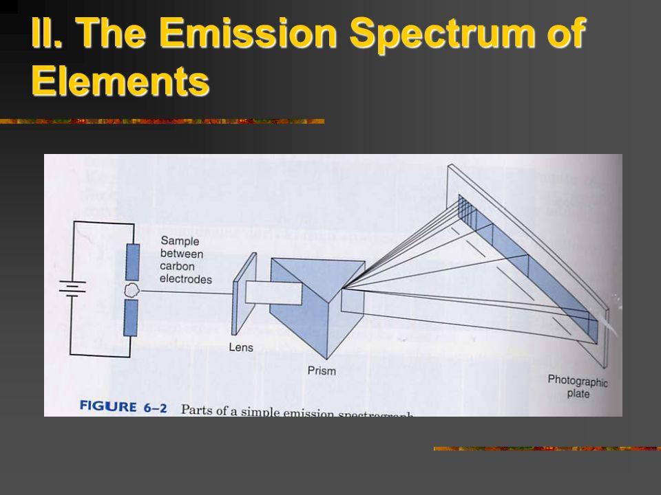II. The Emission Spectrum of Elements