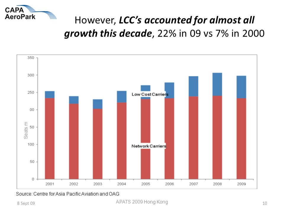 However, LCCs accounted for almost all growth this decade, 22% in 09 vs 7% in 2000 8 Sept 09 APATS 2009 Hong Kong 10 Source: Centre for Asia Pacific Aviation and OAG Seats m